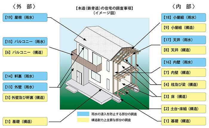 既存住宅状況調査の部位(木造)